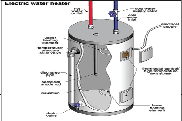 Is your electric water heater pressure relief valve leaking?
