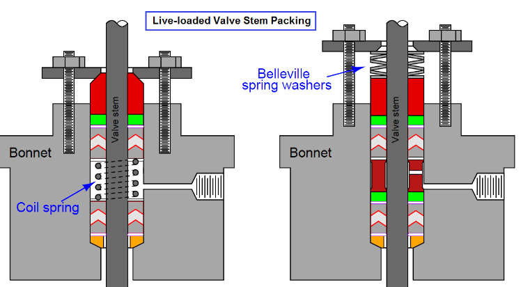 valve packing material